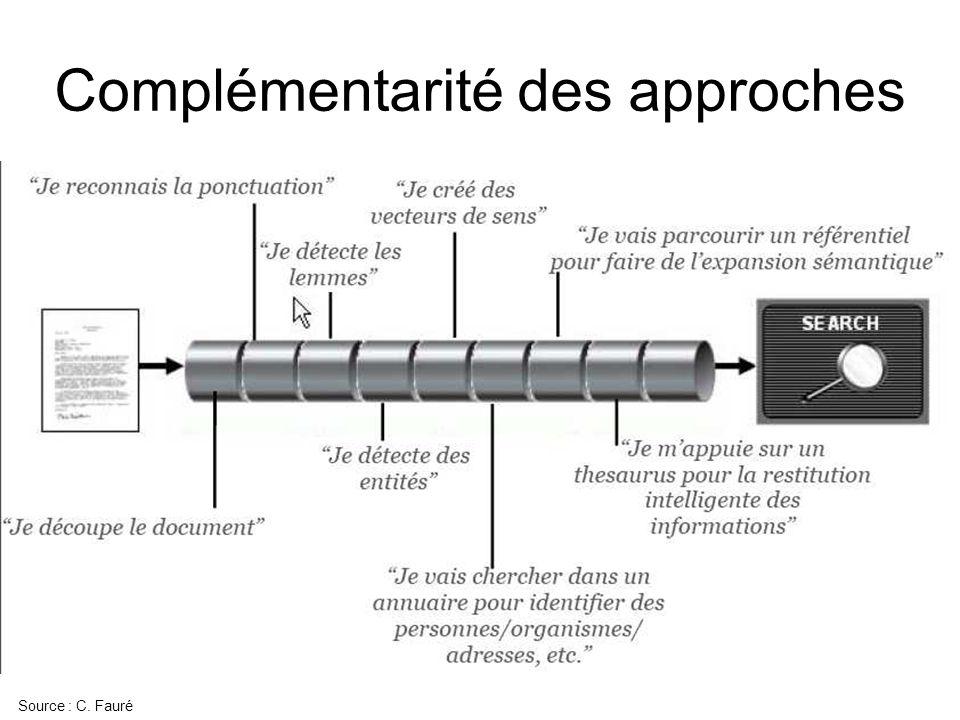Complémentarité des approches Source : C. Fauré