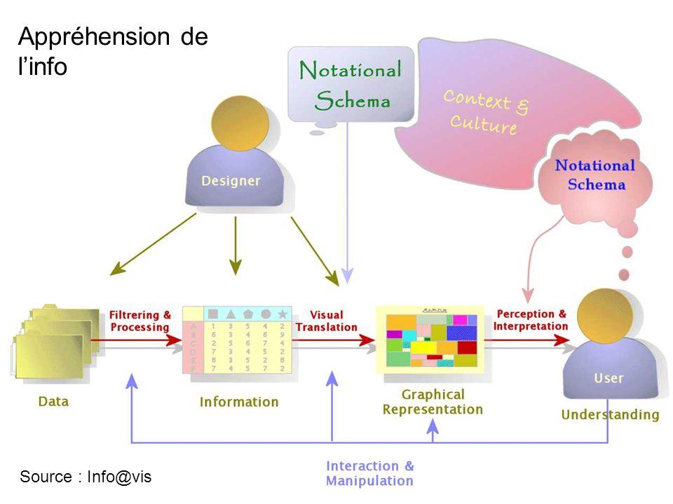 Source : Info@vis Appréhension de linfo