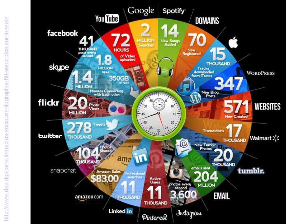 http://www.davidgaliana.fr/medias-sociaux/infographie-60-secondes-sur-le-web/