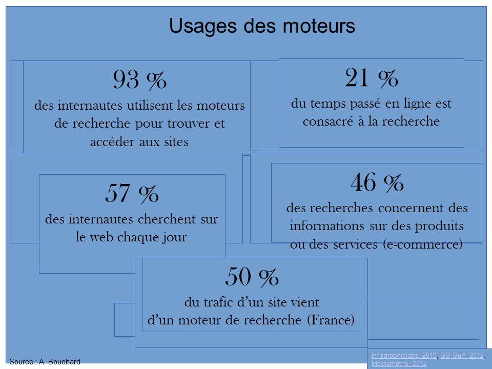 Usages des moteurs Infographiclabs, 2010, GO-Gulf, 2012, Médiamétrie, 2012 93 % des internautes utilisent les moteurs de recherche pour trouver et acc