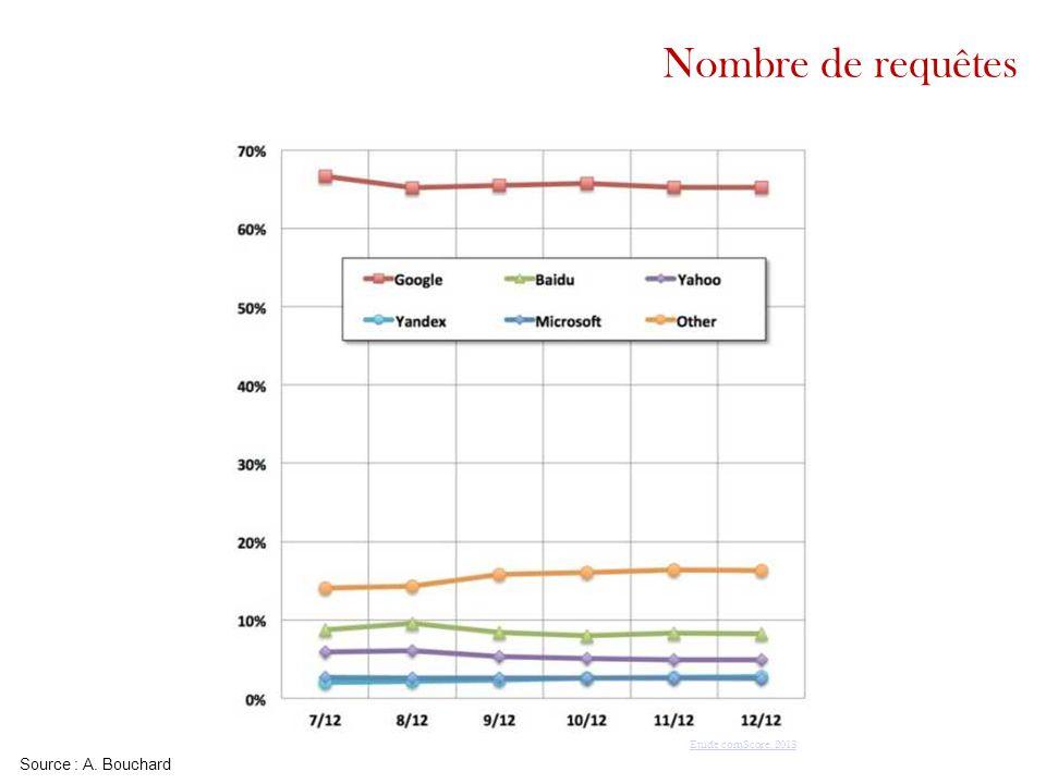 Nombre de requêtes Etude comScore, 2013 Source : A. Bouchard