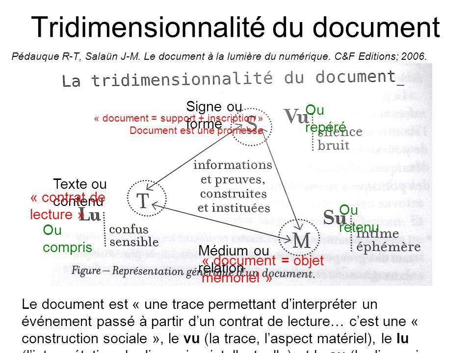 Tridimensionnalité du document Signe ou forme Texte ou contenu Médium ou relation Ou repéré Ou compris Ou retenu « document = support + inscription »