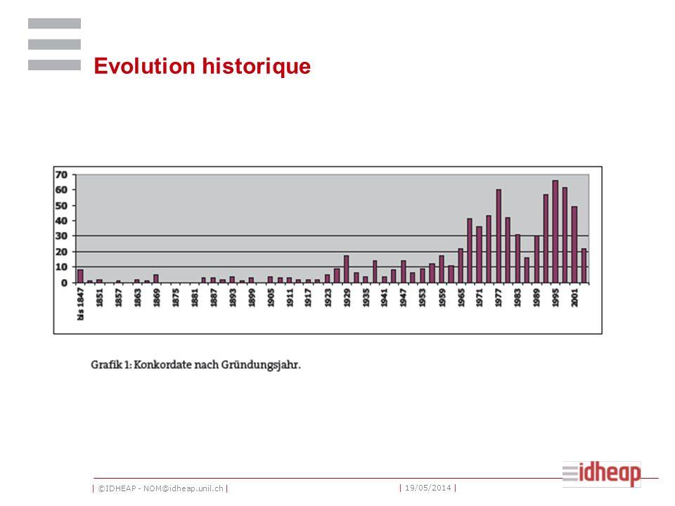 | ©IDHEAP - NOM@idheap.unil.ch | | 19/05/2014 | Evolution historique