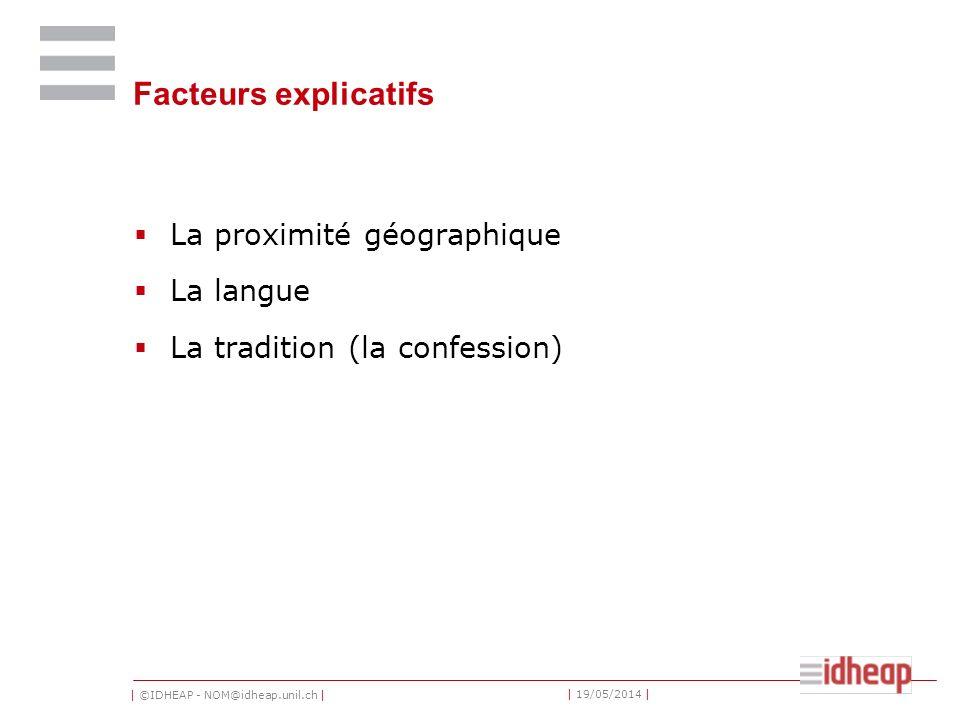 | ©IDHEAP - NOM@idheap.unil.ch | | 19/05/2014 | Facteurs explicatifs La proximité géographique La langue La tradition (la confession)
