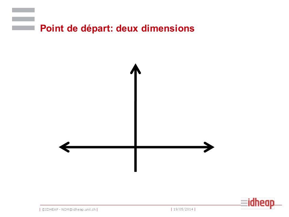 | ©IDHEAP - NOM@idheap.unil.ch | | 19/05/2014 | Point de départ: deux dimensions