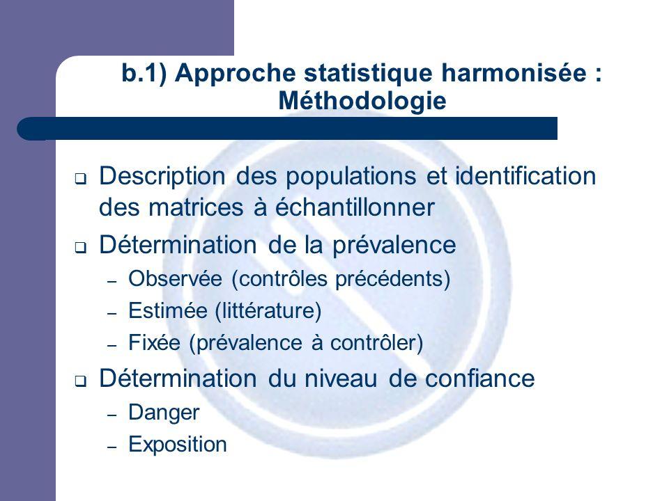 JPM b.1) Approche statistique harmonisée : Méthodologie Description des populations et identification des matrices à échantillonner Détermination de l