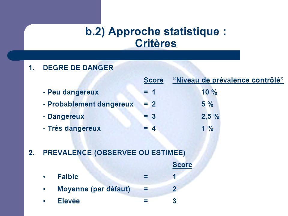 JPM b.2) Approche statistique : Critères 1.DEGRE DE DANGER ScoreNiveau de prévalence contrôlé - Peu dangereux= 110 % - Probablement dangereux= 25 % - Dangereux= 32,5 % - Très dangereux= 41 % 2.PREVALENCE (OBSERVEE OU ESTIMEE) Score Faible=1 Moyenne (par défaut)=2 Elevée=3