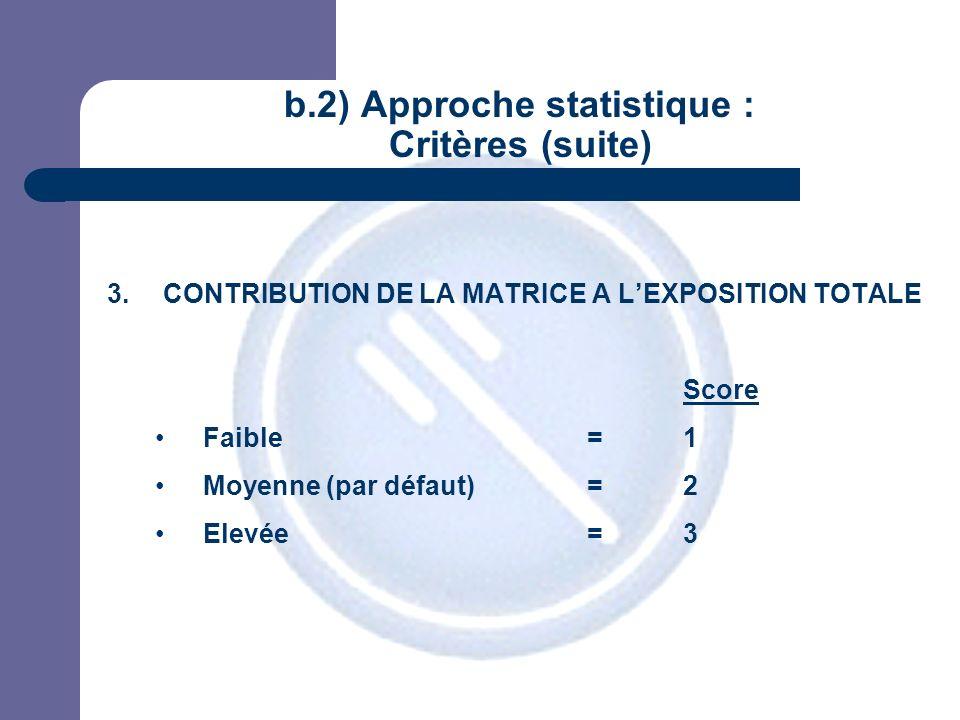 JPM b.2) Approche statistique : Critères (suite) 3.CONTRIBUTION DE LA MATRICE A LEXPOSITION TOTALE Score Faible=1 Moyenne (par défaut)=2 Elevée=3