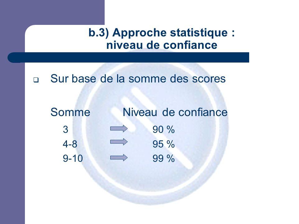 JPM b.3) Approche statistique : niveau de confiance Sur base de la somme des scores SommeNiveau de confiance 390 % 4-895 % 9-1099 %