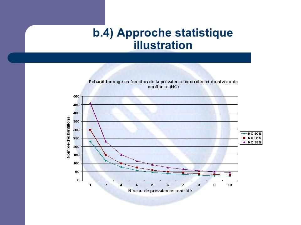 JPM b.4) Approche statistique illustration