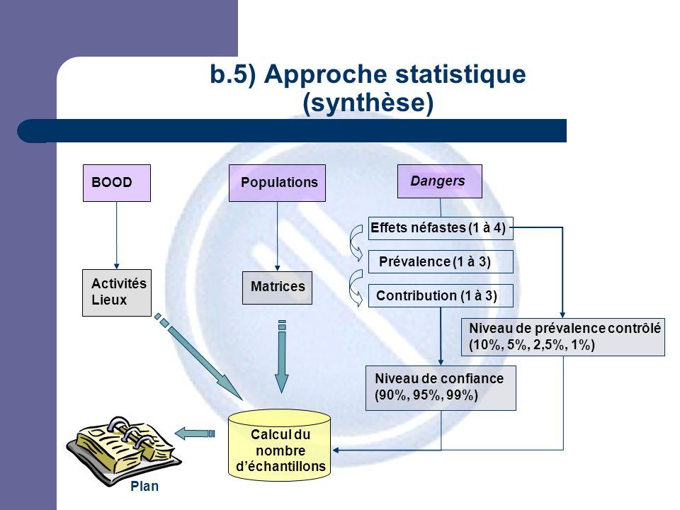JPM b.5) Approche statistique (synthèse) Calcul du nombre déchantillons Niveau de prévalence contrôlé (10%, 5%, 2,5%, 1%) Dangers Niveau de confiance (90%, 95%, 99%) Effets néfastes (1 à 4) Prévalence (1 à 3) Contribution (1 à 3) Matrices Populations Activités Lieux BOOD Plan