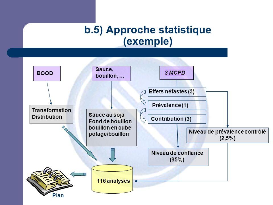 JPM b.5) Approche statistique (exemple) 116 analyses Niveau de prévalence contrôlé (2,5%) 3 MCPD Niveau de confiance (95%) Effets néfastes (3) Prévale