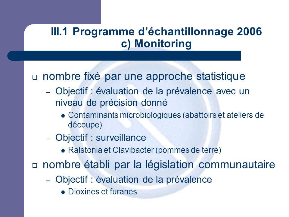 JPM III.1 Programme déchantillonnage 2006 c) Monitoring nombre fixé par une approche statistique – Objectif : évaluation de la prévalence avec un nive