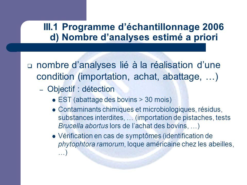 JPM III.1 Programme déchantillonnage 2006 d) Nombre danalyses estimé a priori nombre danalyses lié à la réalisation dune condition (importation, achat