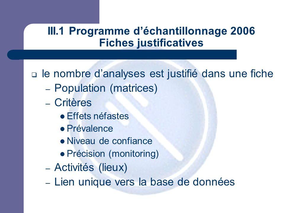 JPM III.1 Programme déchantillonnage 2006 Fiches justificatives le nombre danalyses est justifié dans une fiche – Population (matrices) – Critères Effets néfastes Prévalence Niveau de confiance Précision (monitoring) – Activités (lieux) – Lien unique vers la base de données