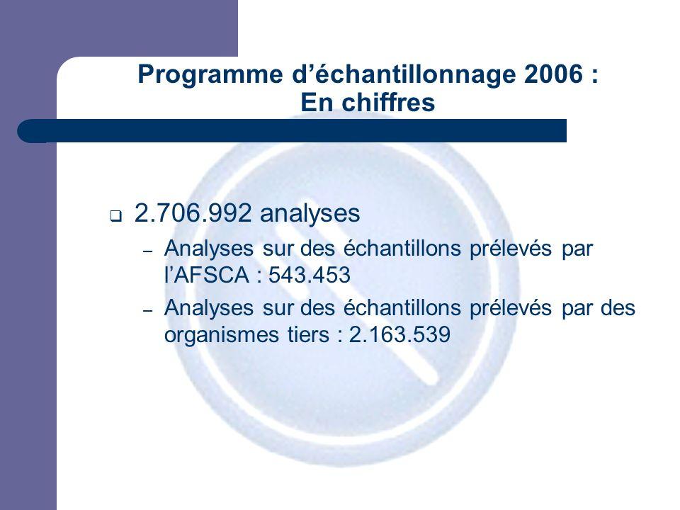 JPM Programme déchantillonnage 2006 : En chiffres 2.706.992 analyses – Analyses sur des échantillons prélevés par lAFSCA : 543.453 – Analyses sur des échantillons prélevés par des organismes tiers : 2.163.539