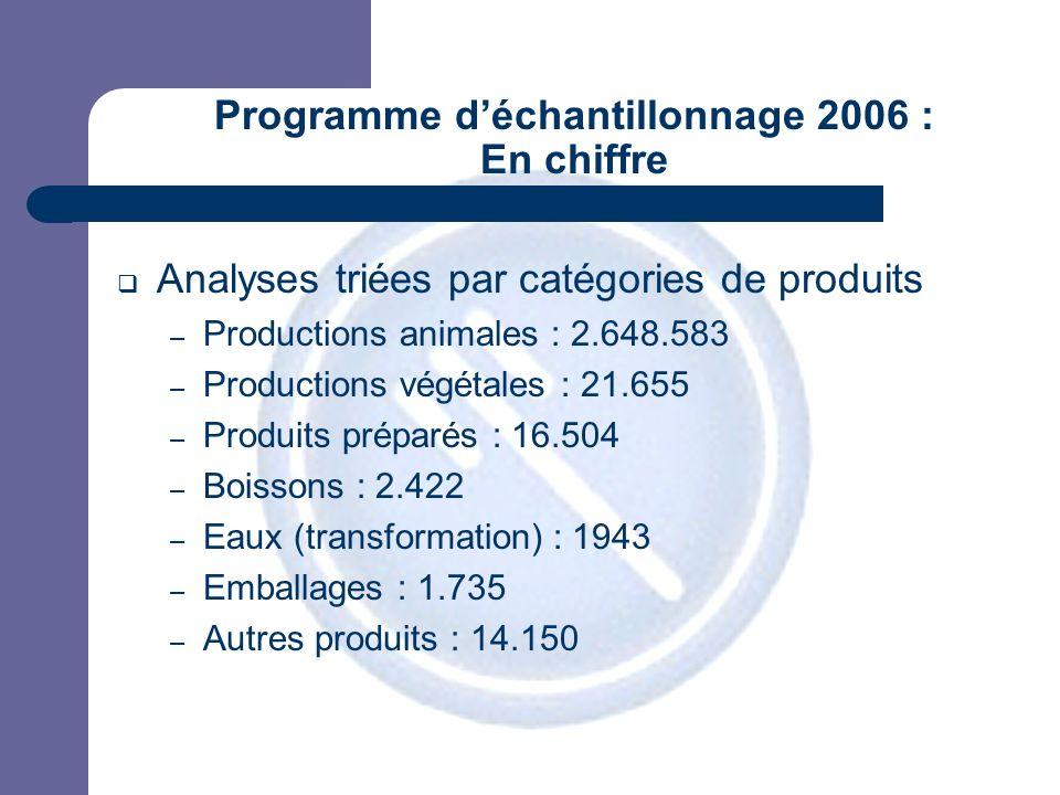 JPM Programme déchantillonnage 2006 : En chiffre Analyses triées par catégories de produits – Productions animales : 2.648.583 – Productions végétales : 21.655 – Produits préparés : 16.504 – Boissons : 2.422 – Eaux (transformation) : 1943 – Emballages : 1.735 – Autres produits : 14.150