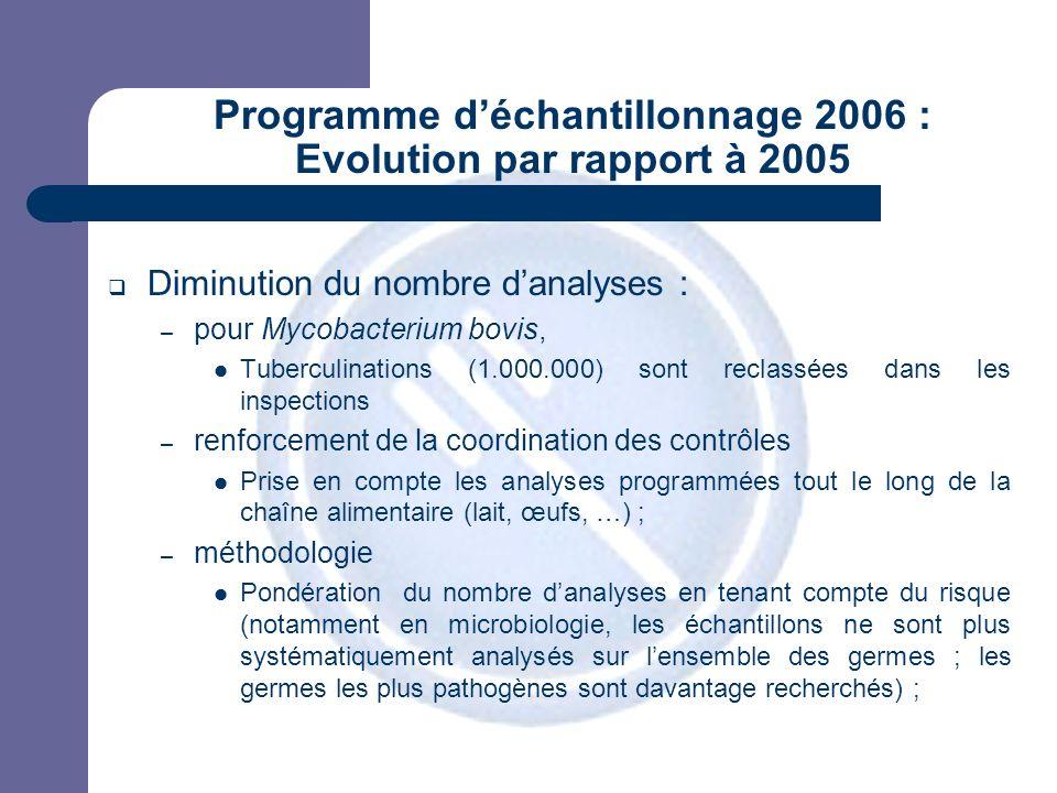 JPM Programme déchantillonnage 2006 : Evolution par rapport à 2005 Diminution du nombre danalyses : – pour Mycobacterium bovis, Tuberculinations (1.00