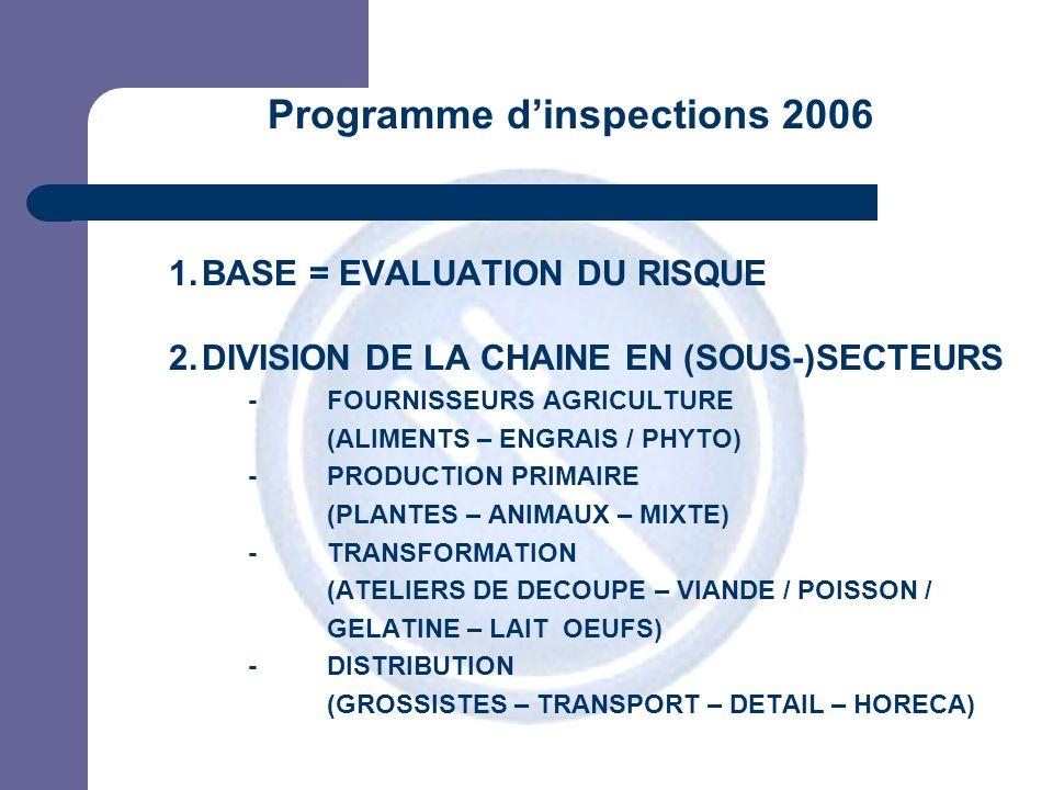 JPM Programme dinspections 2006 1.BASE = EVALUATION DU RISQUE 2.DIVISION DE LA CHAINE EN (SOUS-)SECTEURS -FOURNISSEURS AGRICULTURE (ALIMENTS – ENGRAIS