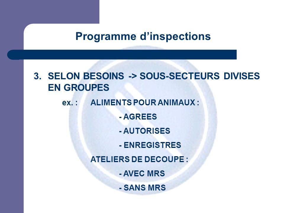 JPM 3.SELON BESOINS -> SOUS-SECTEURS DIVISES EN GROUPES ex. : ALIMENTS POUR ANIMAUX : - AGREES - AUTORISES - ENREGISTRES ATELIERS DE DECOUPE : - AVEC