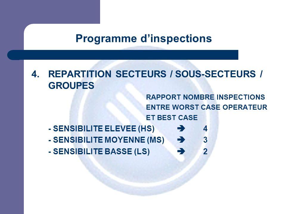 JPM 4.REPARTITION SECTEURS / SOUS-SECTEURS / GROUPES RAPPORT NOMBRE INSPECTIONS ENTRE WORST CASE OPERATEUR ET BEST CASE - SENSIBILITE ELEVEE (HS) 4 -