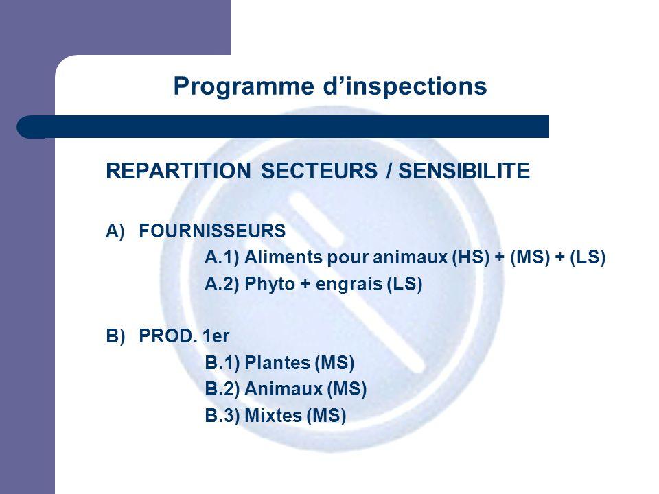 JPM REPARTITION SECTEURS / SENSIBILITE A)FOURNISSEURS A.1) Aliments pour animaux (HS) + (MS) + (LS) A.2) Phyto + engrais (LS) B)PROD.