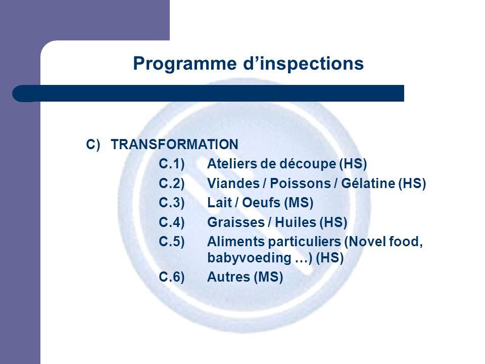 JPM C)TRANSFORMATION C.1) Ateliers de découpe (HS) C.2) Viandes / Poissons / Gélatine (HS) C.3) Lait / Oeufs (MS) C.4) Graisses / Huiles (HS) C.5) Aliments particuliers (Novel food, babyvoeding …) (HS) C.6)Autres (MS) Programme dinspections