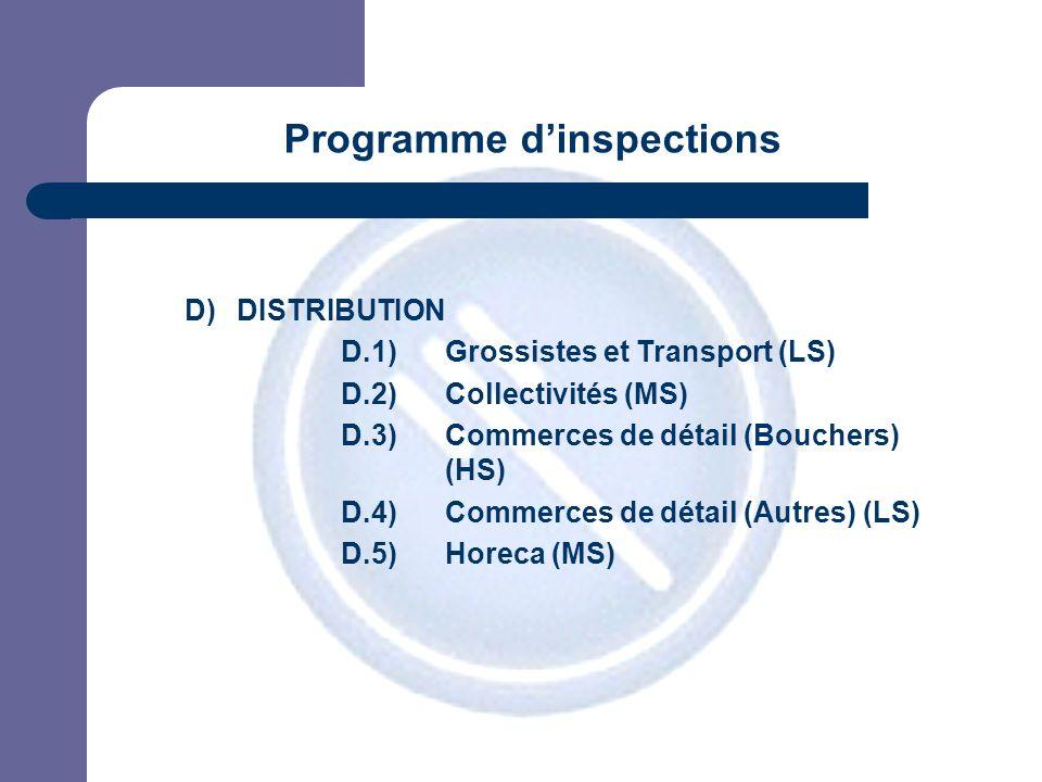 JPM D)DISTRIBUTION D.1) Grossistes et Transport (LS) D.2) Collectivités (MS) D.3) Commerces de détail (Bouchers) (HS) D.4) Commerces de détail (Autres) (LS) D.5) Horeca (MS) Programme dinspections