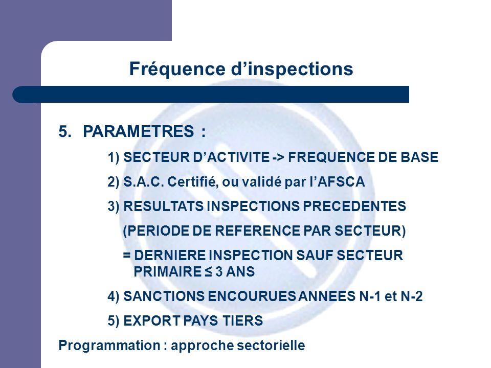 JPM 5.PARAMETRES : 1) SECTEUR DACTIVITE -> FREQUENCE DE BASE 2) S.A.C. Certifié, ou validé par lAFSCA 3) RESULTATS INSPECTIONS PRECEDENTES (PERIODE DE