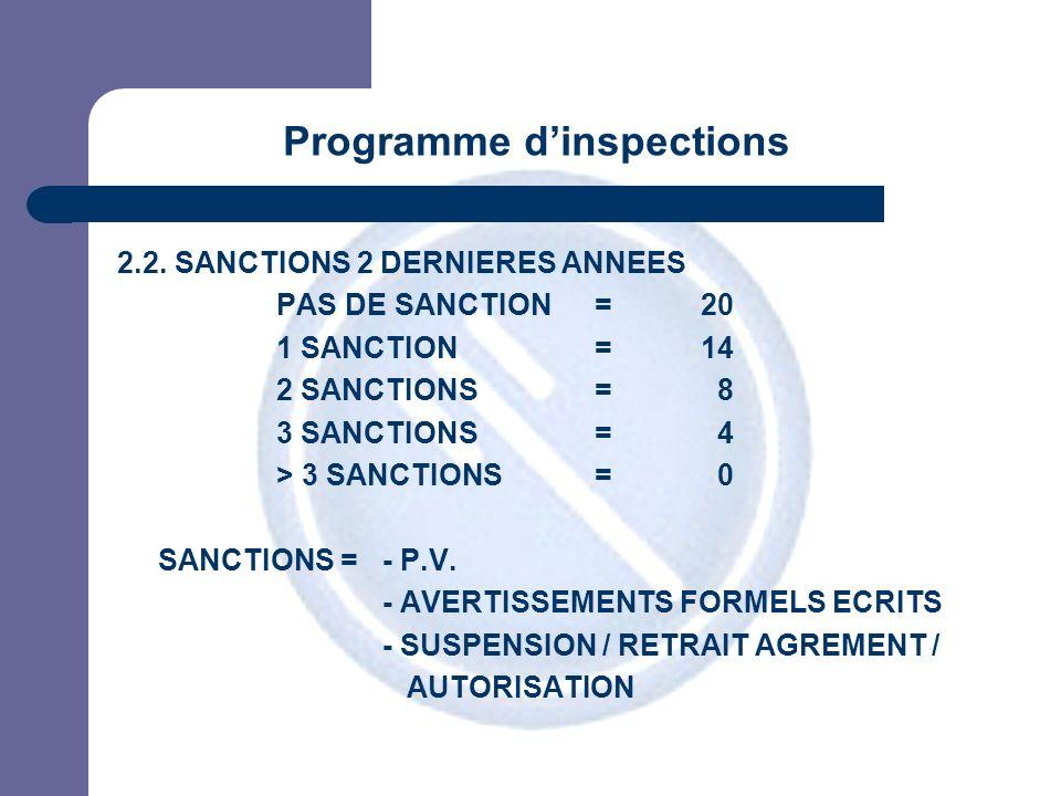 JPM 2.2. SANCTIONS 2 DERNIERES ANNEES PAS DE SANCTION=20 1 SANCTION= 14 2 SANCTIONS= 8 3 SANCTIONS= 4 > 3 SANCTIONS= 0 SANCTIONS = - P.V. - AVERTISSEM