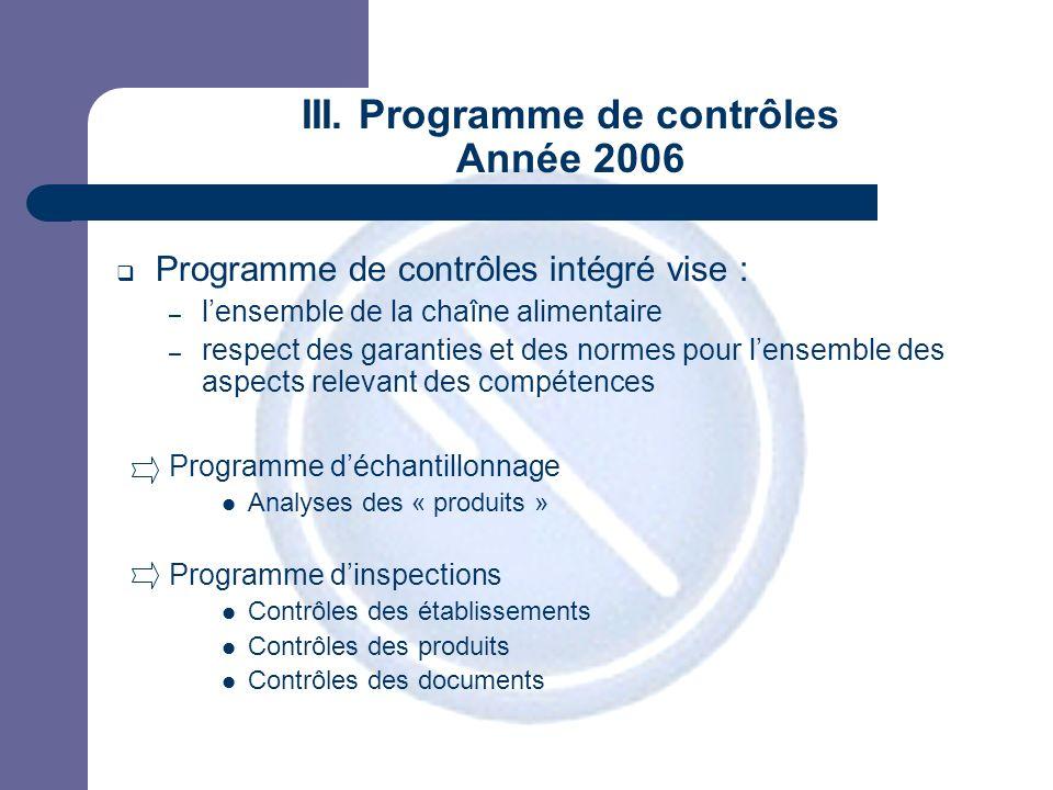 JPM III. Programme de contrôles Année 2006 Programme de contrôles intégré vise : – lensemble de la chaîne alimentaire – respect des garanties et des n