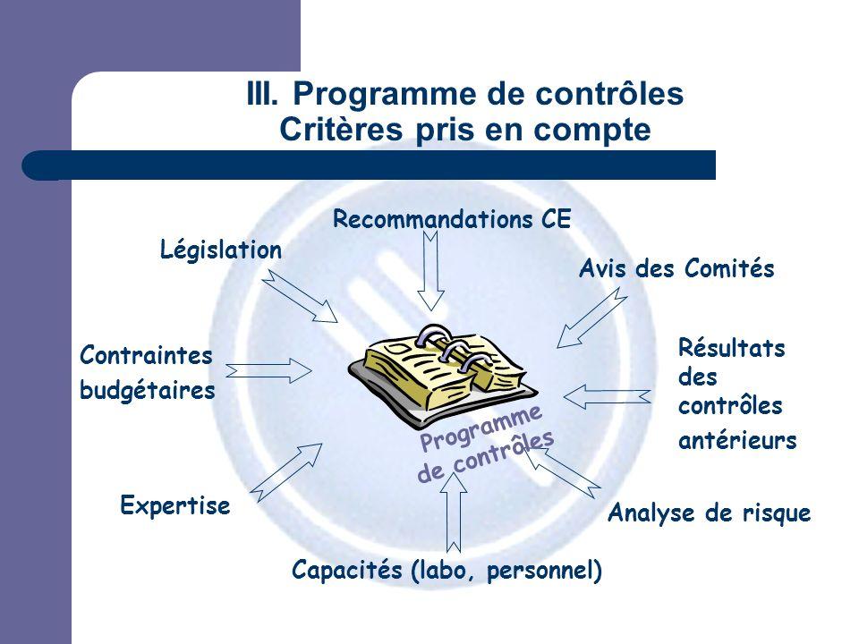 JPM III. Programme de contrôles Critères pris en compte Résultats des contrôles antérieurs Avis des Comités Contraintes budgétaires Capacités (labo, p