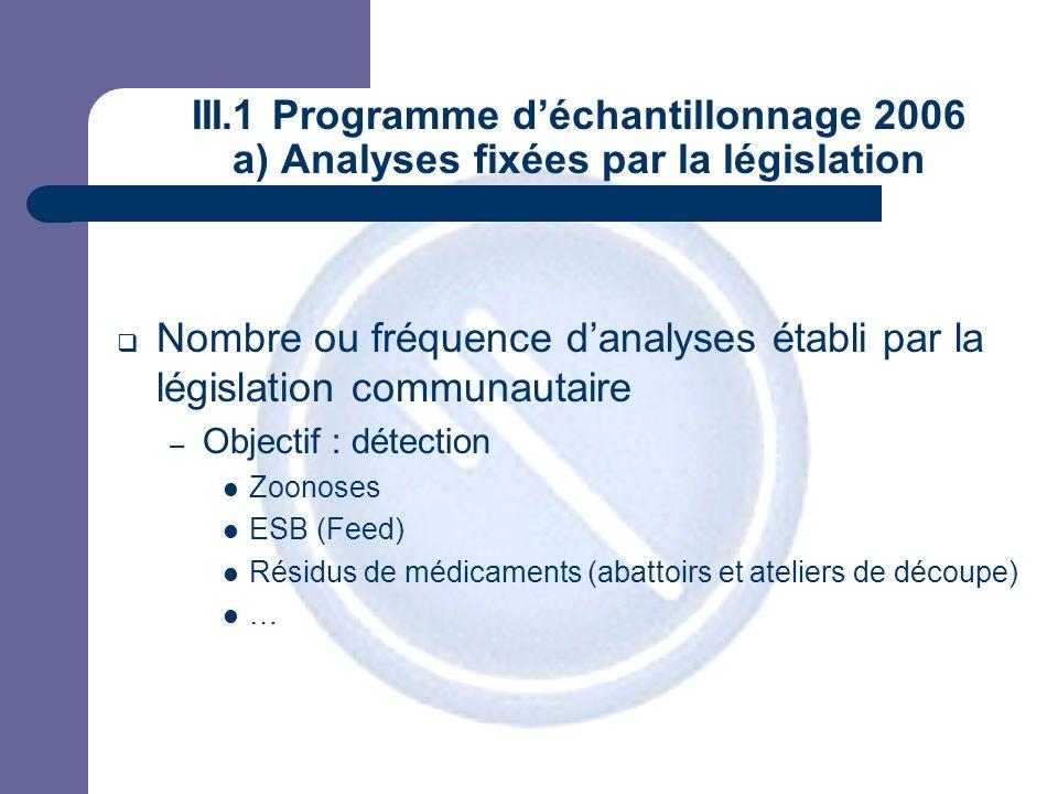 JPM III.1 Programme déchantillonnage 2006 a) Analyses fixées par la législation Nombre ou fréquence danalyses établi par la législation communautaire