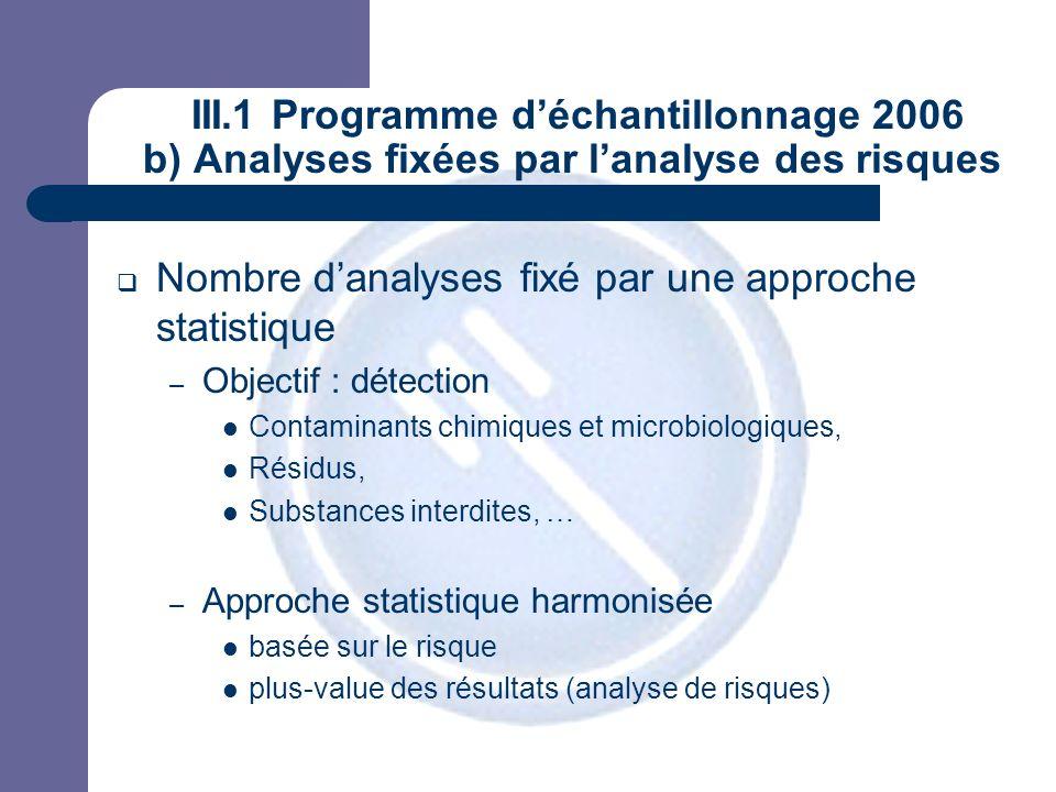 JPM III.1 Programme déchantillonnage 2006 b) Analyses fixées par lanalyse des risques Nombre danalyses fixé par une approche statistique – Objectif :
