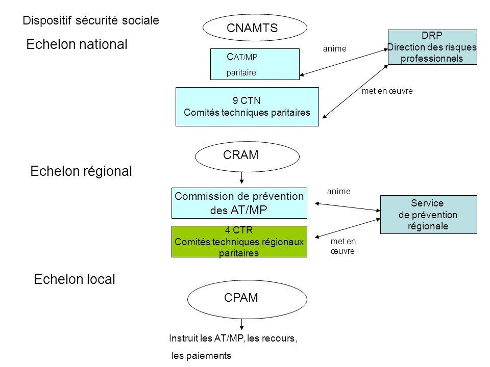 DRP Direction des risques professionnels 9 CTN Comités techniques paritaires Commission de prévention des AT/MP 4 CTR Comités techniques régionaux par