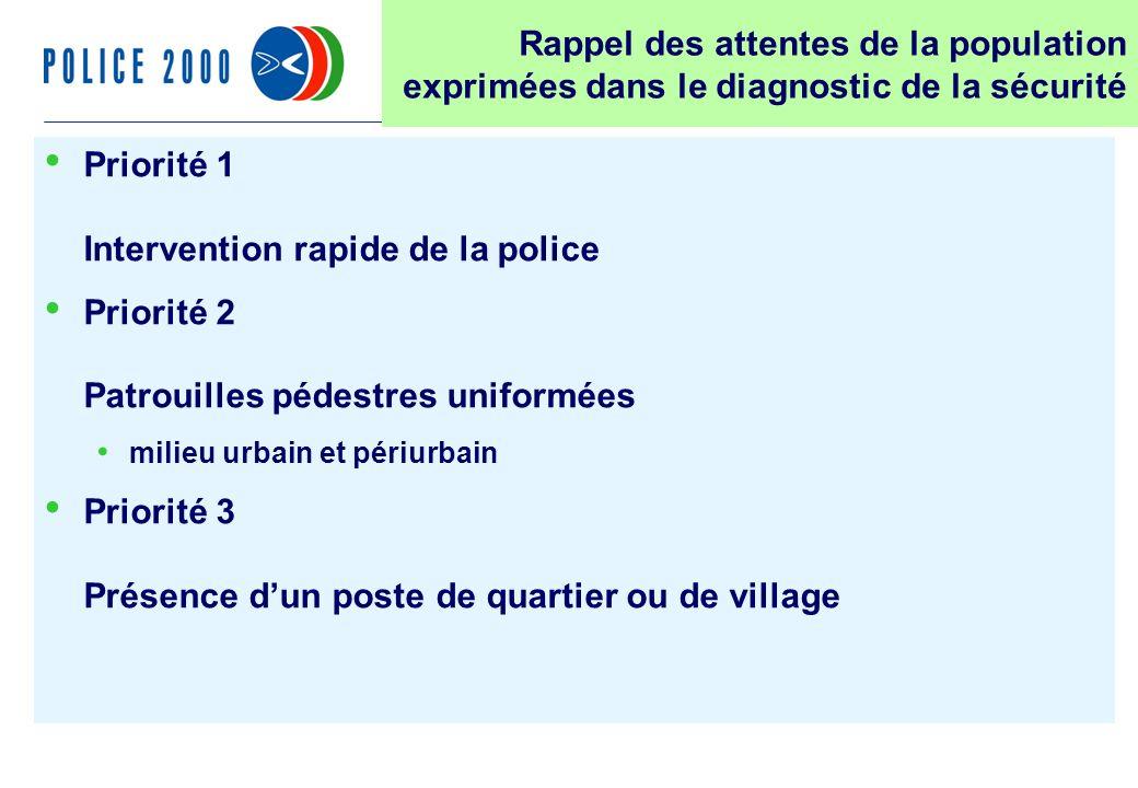 17 Rappel des attentes de la population exprimées dans le diagnostic de la sécurité Priorité 1 Intervention rapide de la police Priorité 2 Patrouilles