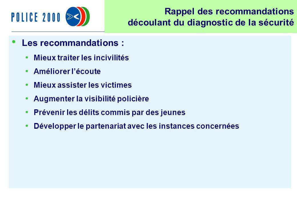 18 Les recommandations : Mieux traiter les incivilités Améliorer lécoute Mieux assister les victimes Augmenter la visibilité policière Prévenir les dé