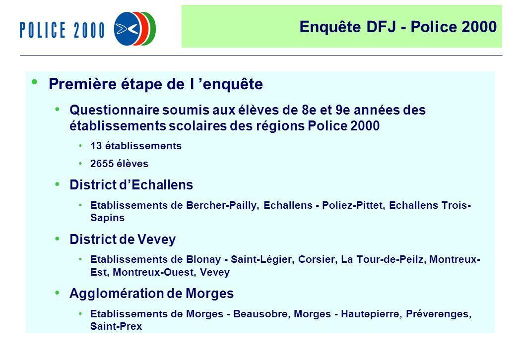 40 Première étape de l enquête Questionnaire soumis aux élèves de 8e et 9e années des établissements scolaires des régions Police 2000 13 établissements 2655 élèves District dEchallens Etablissements de Bercher-Pailly, Echallens - Poliez-Pittet, Echallens Trois- Sapins District de Vevey Etablissements de Blonay - Saint-Légier, Corsier, La Tour-de-Peilz, Montreux- Est, Montreux-Ouest, Vevey Agglomération de Morges Etablissements de Morges - Beausobre, Morges - Hautepierre, Préverenges, Saint-Prex Enquête DFJ - Police 2000