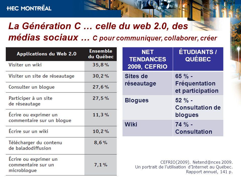 La Génération C … celle du web 2.0, des médias sociaux … C pour communiquer, collaborer, créer NET TENDANCES 2009, CEFRIO ÉTUDIANTS / QUÉBEC Sites de réseautage 65 % - Fréquentation et participation Blogues52 % - Consultation de blogues Wiki74 % - Consultation CEFRIO(2009).
