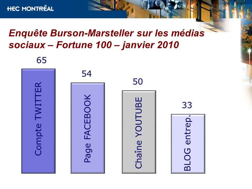 Enquête Burson-Marsteller sur les médias sociaux – Fortune 100 – janvier 2010 54 Compte TWITTER Page FACEBOOK 65 50 Chaîne YOUTUBE 33 BLOG entrep.