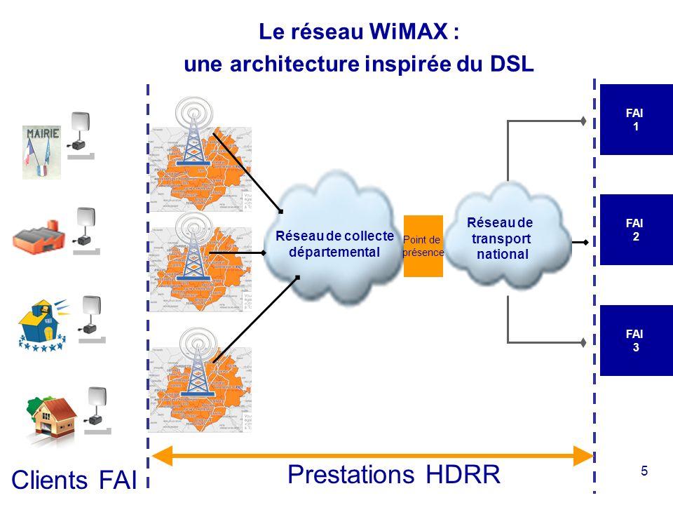 5 Réseau de collecte départemental Réseau de transport national Point de présence FAI 1 FAI 2 FAI 3 Prestations HDRR Clients FAI Le réseau WiMAX : une architecture inspirée du DSL
