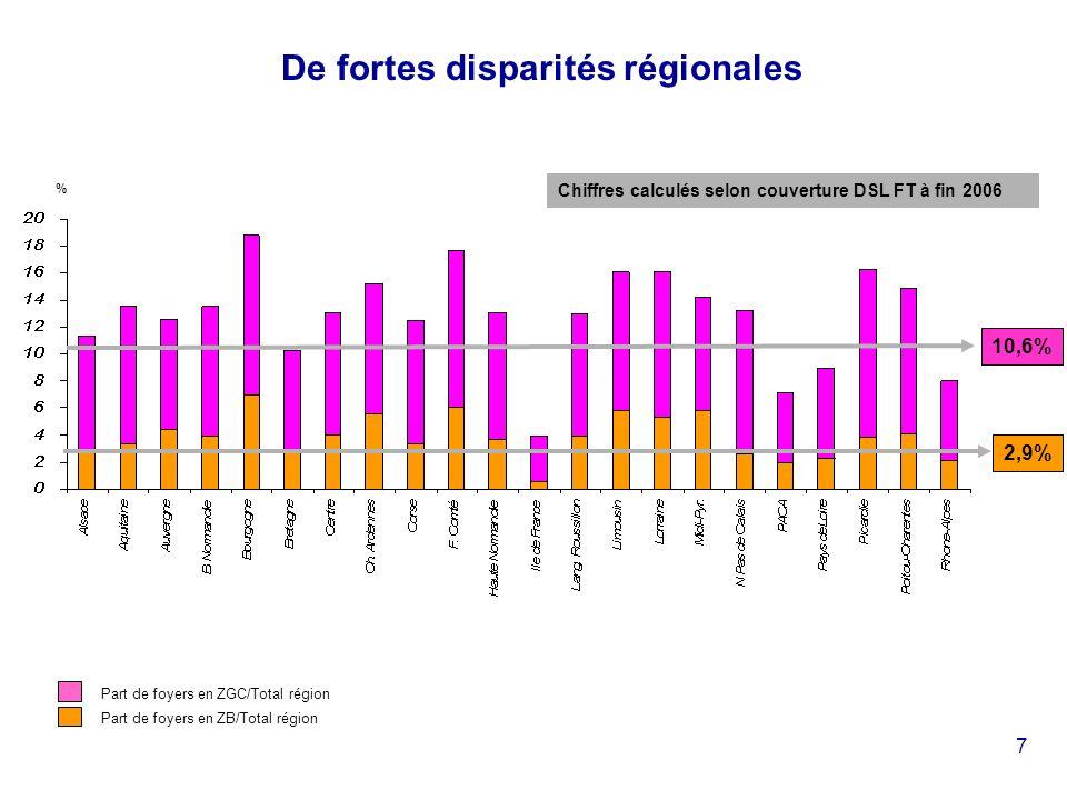 7 De fortes disparités régionales Chiffres calculés selon couverture DSL FT à fin 2006 % Part de foyers en ZB/Total région Part de foyers en ZGC/Total région 2,9% 10,6%