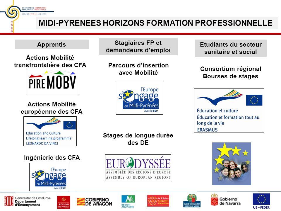 Actions Mobilité transfrontalière des CFA Actions Mobilité européenne des CFA Parcours dinsertion avec Mobilité Stages de longue durée des DE Etudiant