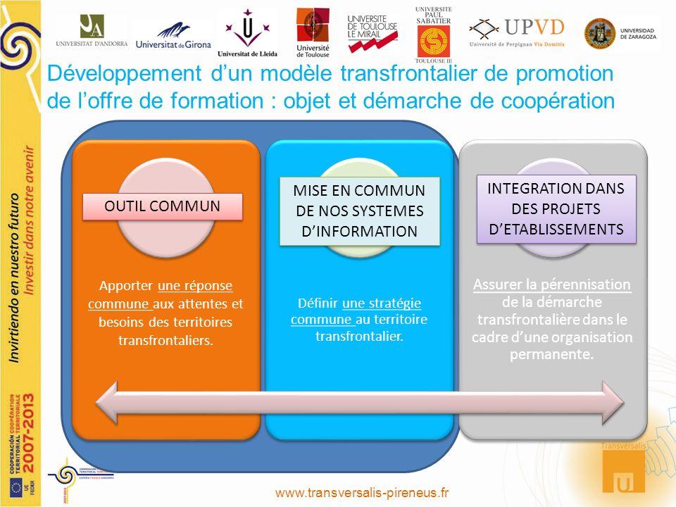 Développement dun modèle transfrontalier de promotion de loffre de formation : objet et démarche de coopération Apporter une réponse commune aux attentes et besoins des territoires transfrontaliers.