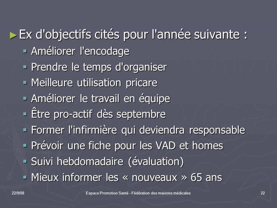 22/9/08Espace Promotion Santé - Fédération des maisons médicales22 Ex d'objectifs cités pour l'année suivante : Ex d'objectifs cités pour l'année suiv