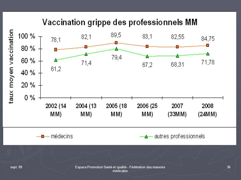 sept. 09Espace Promotion Santé et qualité - Fédération des maisons médicales 36