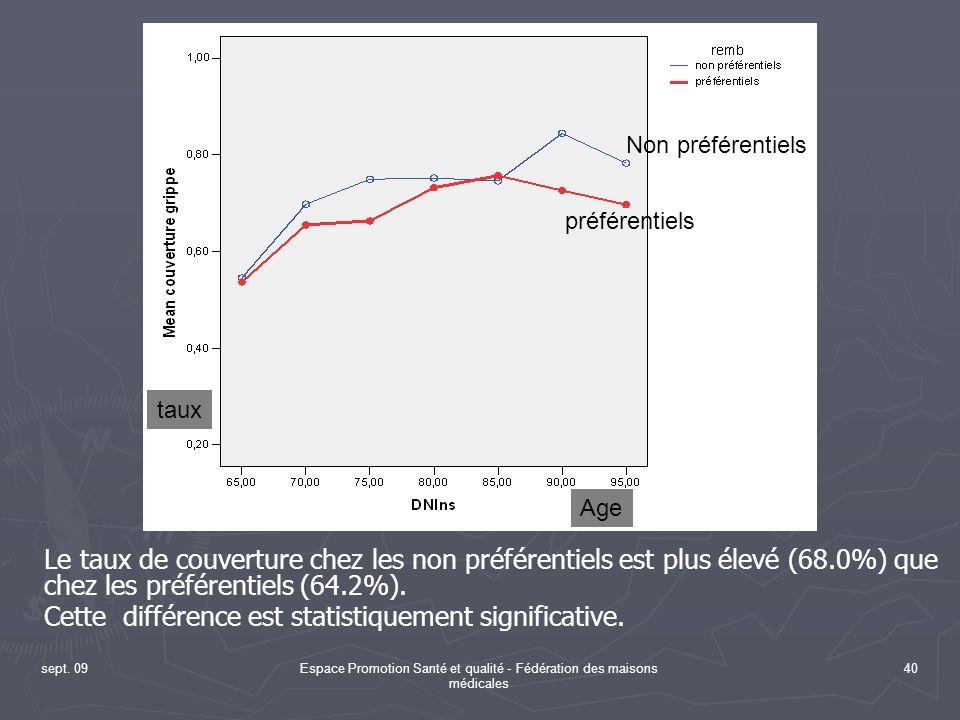 sept. 09Espace Promotion Santé et qualité - Fédération des maisons médicales 40 Le taux de couverture chez les non préférentiels est plus élevé (68.0%