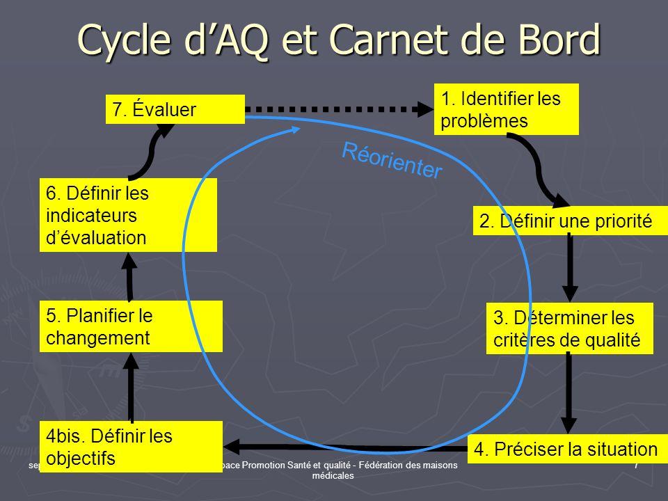 sept. 09Espace Promotion Santé et qualité - Fédération des maisons médicales 7 Cycle dAQ et Carnet de Bord 1. Identifier les problèmes 2. Définir une
