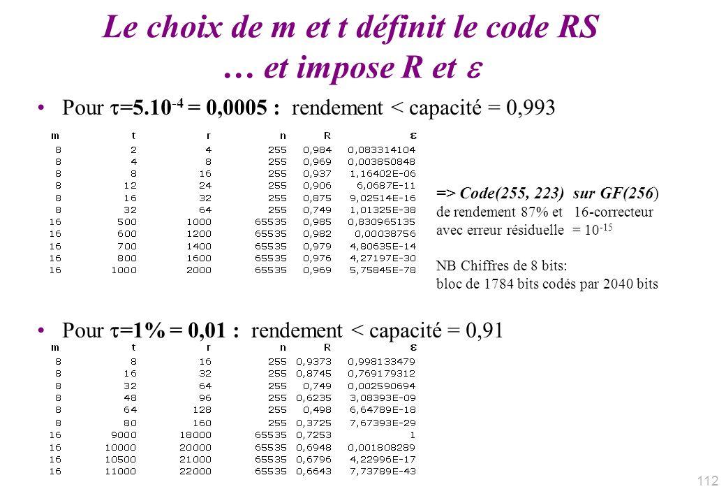 Le choix de m et t définit le code RS … et impose R et Pour =5.10 -4 = 0,0005 : rendement < capacité = 0,993 Pour =1% = 0,01 : rendement < capacité =