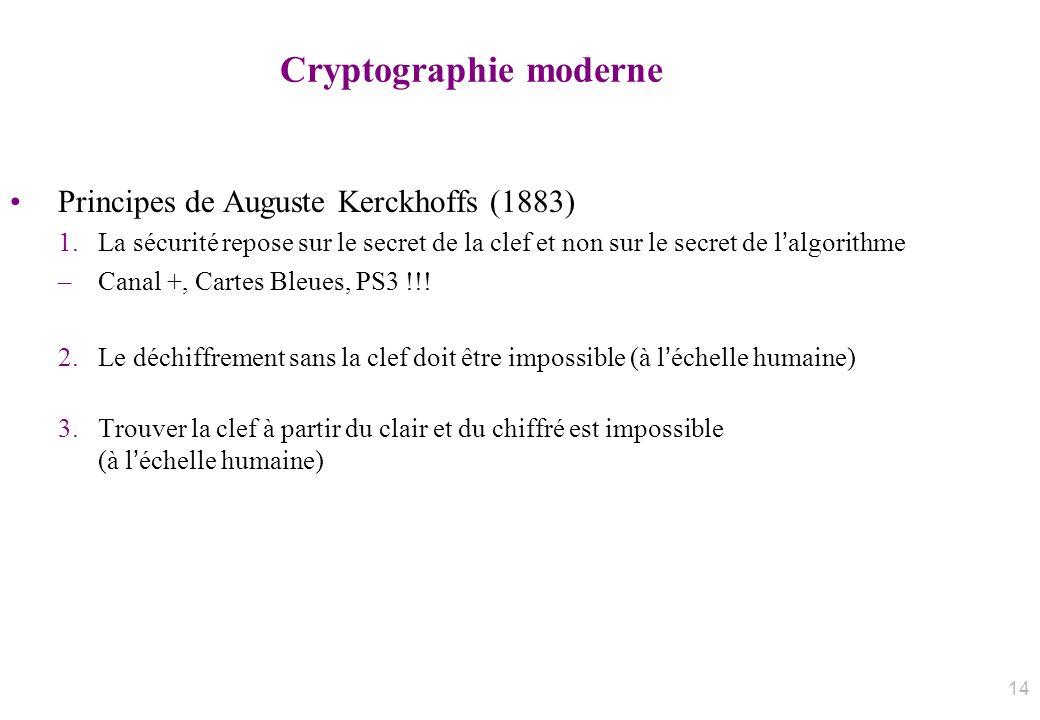 Cryptographie moderne Principes de Auguste Kerckhoffs (1883) 1.La sécurité repose sur le secret de la clef et non sur le secret de lalgorithme –Canal